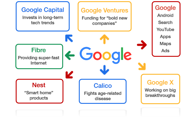 google governance structure Our research question is: how does governance structure affect chinese  entrepreneurial firms' growth strategy  google in the search engine (se)  industry.