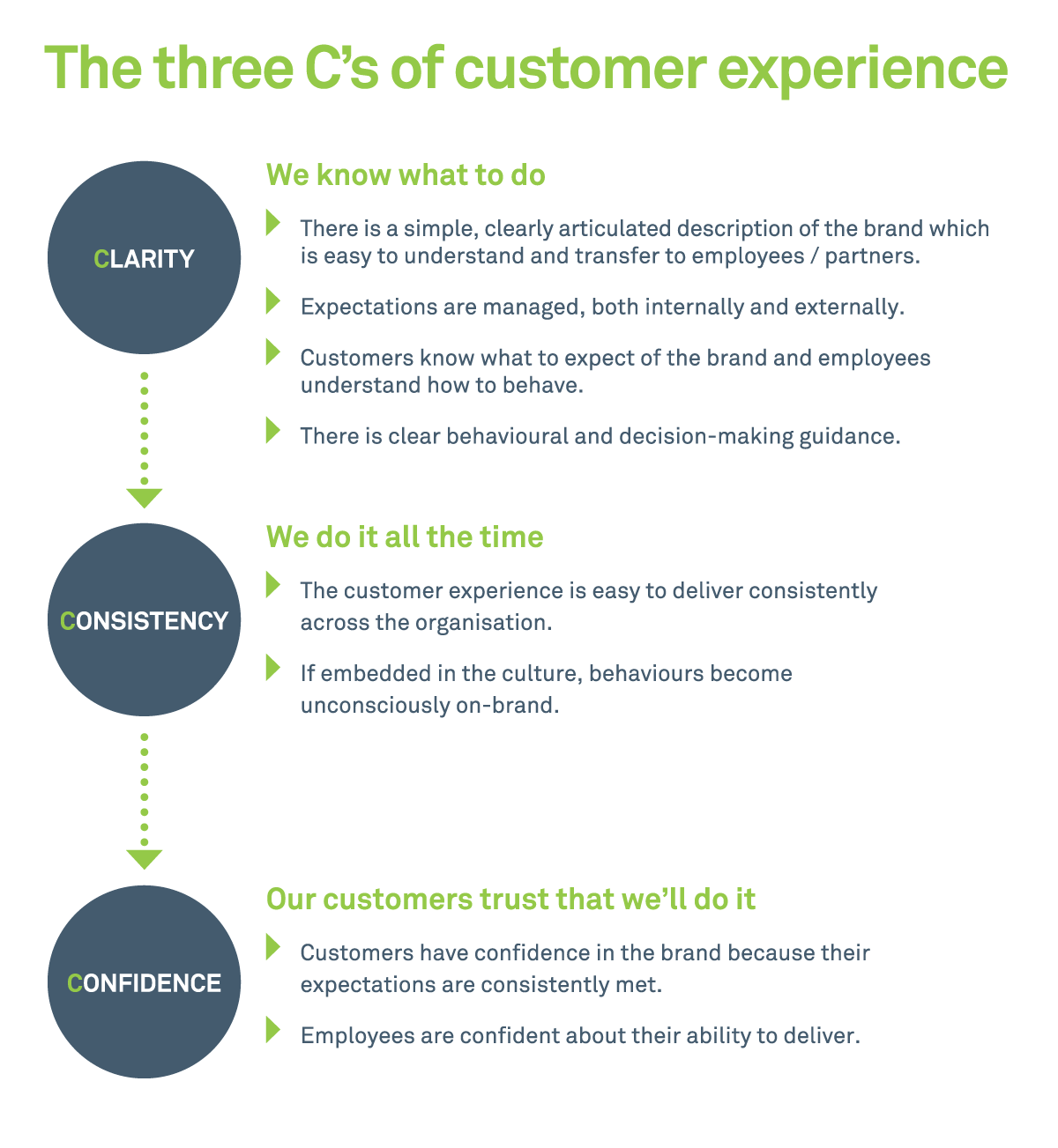 3 C's of Customer Experience infographic